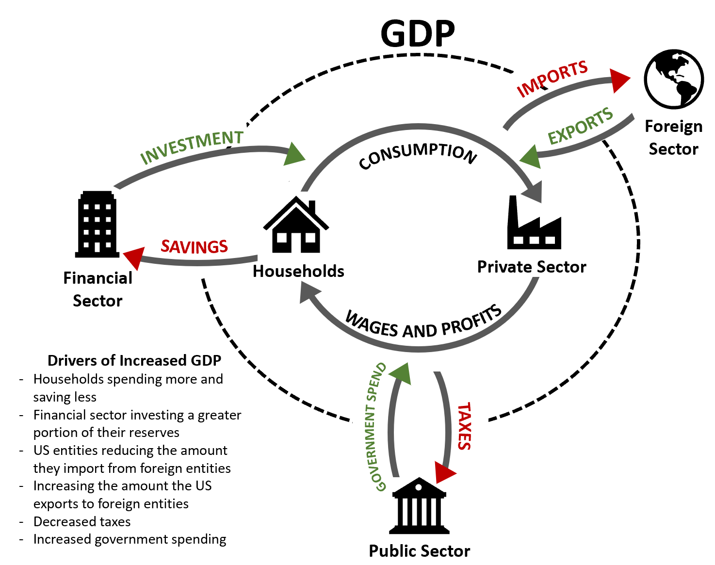 A Quick Review of GDP, Deficits, and Debt - Terms of Agreement